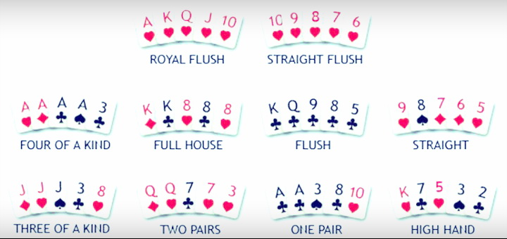 Комбинации карт в покере